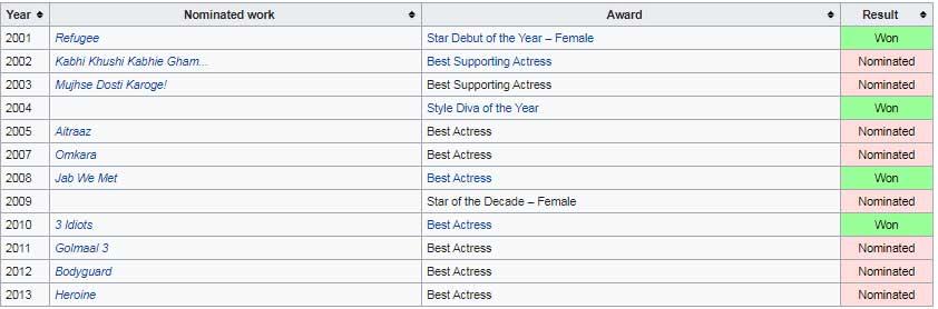 International-Indian-Film-Academy-Awards